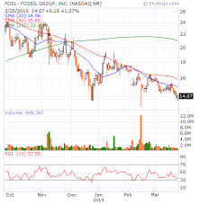 Profitspi Stock Chart Blog Archives Freedomsongs36