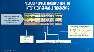 Intel Xeon Scalable Processors And Sql Server 2017
