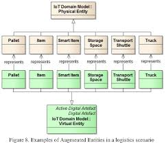 Domain Model A Domain Model For The Internet Of Things Semantic Scholar