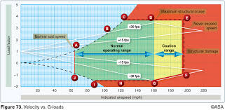Cfi Brief Velocity Vs G Loads Diagram Learn To Fly Blog