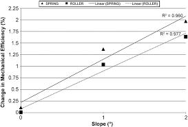 change in mechanical efficiency between lever and hand rim propulsion versus slope