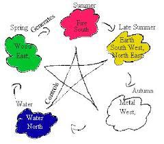 feng shui colors direction elememts. Feng Shui Colors Direction Elememts. Exellent Elememts Five Elements In