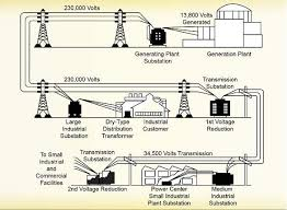 electrical distribution industrial wiki odesie by tech transfer Substation Transformer Diagram Substation Transformer Diagram #19 substation transformer connections