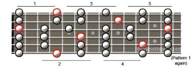 Pentatonic Scale Patterns Custom The Major Pentatonic Scale Patterns For Guitar