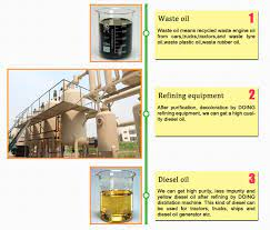 waste oil to sel plant