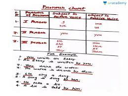 Passive Chart Pronoun Chart Part 3 In Hindi Hindi Active And Passive