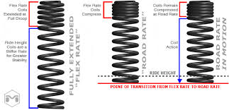 Coil Over Spring Rate Chart Coil Over Preload Question Physics Forums