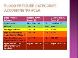 New High Blood Pressure Chart High Blood Pressure Hypertension Stage 2