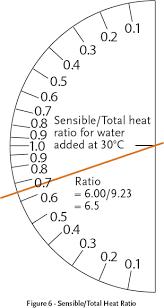 Sensible Heat Ratio Psychrometric Chart Module 11 The Psychrometrics Of Hvac Sub Systems Cibse