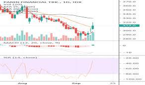 Idx Stock Chart Pnlf Stock Price And Chart Idx Pnlf Tradingview