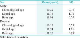 Bone Age Chart Estimation Of Dental And Bone Age In Obese Children Of South