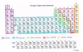 Periodic Table Coloring Activity 2927364 Orig Screenshoot ...