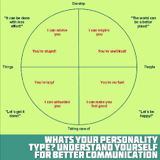 what s your personality type understand yourself for better the basic ingredients of a personality can be put together to create a full representation of an individual