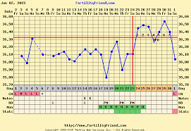 Sample Bbt Charts Showing Pregnancy Bbt Chart Images Natural Fertility Expert
