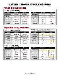 Latin Noun Declension Chart Latin Grammar Teaching Latin