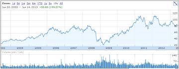 Caterpillar Stock Price Chart Caterpillar Inc Dividend Stock Analysis Dgi R