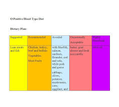 Oil Free Diet Chart 30 Blood Type Diet Charts Printable Tables Template Lab