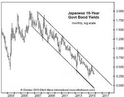 Japanese Bonds Yield Of Dreams Countingpips