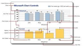 Display Data In Chart Using Asp Net Mvc Csharpdocs Com