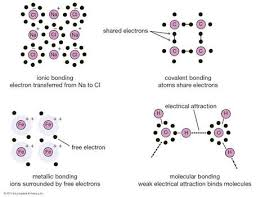 Bonding Comparison Chart Crystal Types Of Bonds Britannica