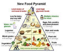 What Is Food Pyramid Chart New Food Pyramid Chart Vegetarian Food Pyramid Fatty