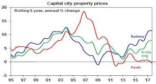 Perth Median House Price Chart Will Australian House Prices Crash Shane Oliver Livewire