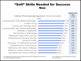 Hard Skills For Resume Classy Hard Skills Examples On A Resume Kenicandlecomfortzone