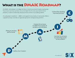 Infographic What Is The Dmaic Roadmap