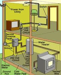 simple electrical wiring diagrams basic light switch diagram home wiring diagram homecontrols com
