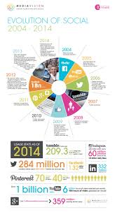 years of social media evolution infographic  10 years of social media evolution infographic