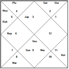 Dimple Kapadia Birth Chart How Can We Find Whether We Get A Beautiful Spouse Through