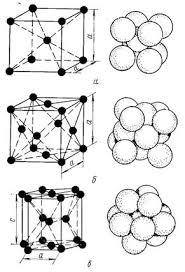 Реферат Атомно кристаллическое строение металлов com  Металлы образуют одну из следующих высокосимметричных сложных решеток с плотной упаковкой атомов кубическую объемноцентрированную ОЦК
