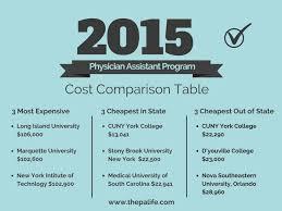 2016 physician istant program