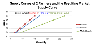 Supply Curve Chart Supply