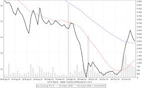 Uco Bank Stock Analysis Share Price Charts High Lows History