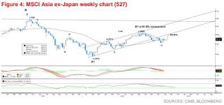 Asia Charts Review What The Charts Say About Asias Markets Barrons