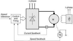 dc motor drive basics part thyristor drive overview ee times figure 4 1 schematic diagram of speed controlled d c motor drive