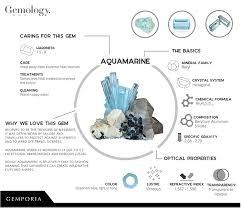 Aquamarine Price Chart What Is Aquamarine Gemstone Facts And Information Gemporia