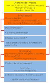 An Organizational Chart For Financial Ratio 24 Download