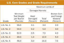 U S Corn Grades And Grade Requirements 4 U S Grains