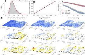Daily maximum temperature (T_max) fields simulation using separable... |  Download Scientific Diagram