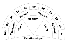 Relationship Chart Pendulum Board Magic Crafts Psychic