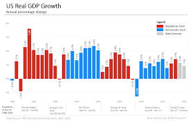 Gdp Growth Chart Under Obama Us Gdp Data And Charts 1980 2020 Mgm Research