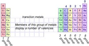 Chemistry Lewis Dot Diagrams