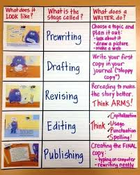 Writing Process Clip Chart Awesome Writing Anchor Charts To Use In Your Classroom