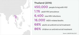 hiv and aids in thailand avert 2017 unaids statistics for thailand