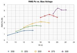 6v6 Bias Chart 6v6 Single Ended Se Ultra Linear Ul Bias Optimization
