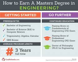 Masters in Engineering | MEng or M.Eng.Degrees