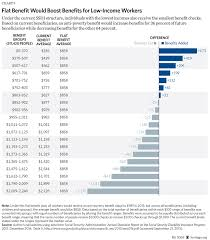 What Is The Social Security Disability Pay Chart Improving Social Security Disability Insurance With A Flat