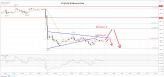 Ethereum Chart 2018 Ethereum Eth Price Analysis Targets Fresh Monthly Lows